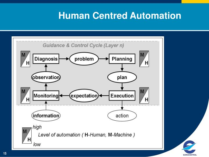 Human Centred Automation