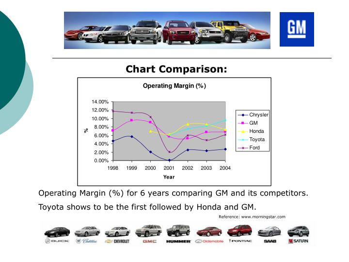 Chart Comparison: