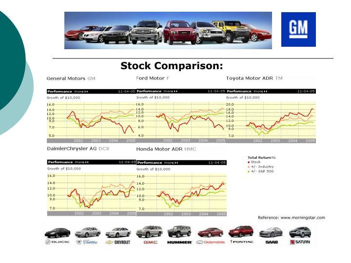 Stock Comparison: