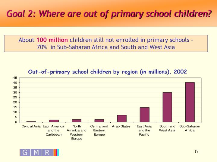 Goal 2: Where are out of primary school children?