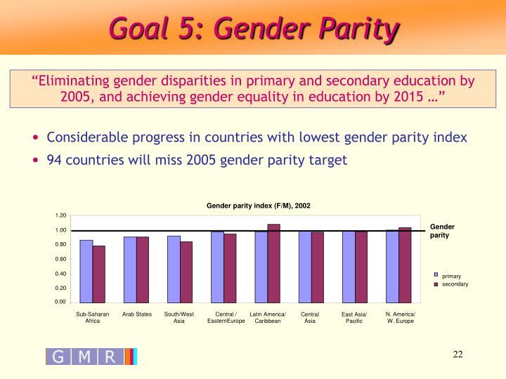 Gender parity index (F/M), 2002