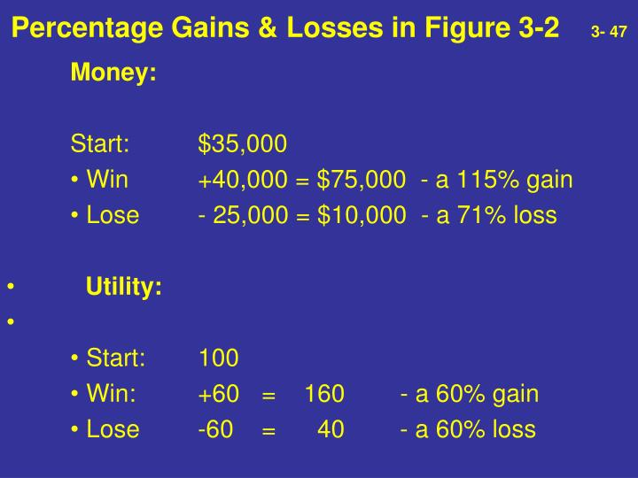 Percentage Gains & Losses in Figure 3-2