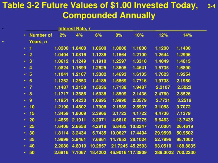 Table 3-2 Future Values of $1.00 Invested Today,