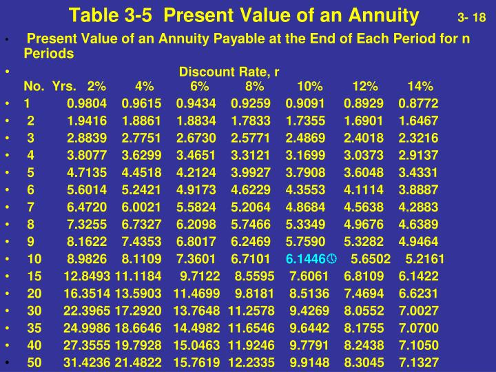 Table 3-5  Present Value of an Annuity