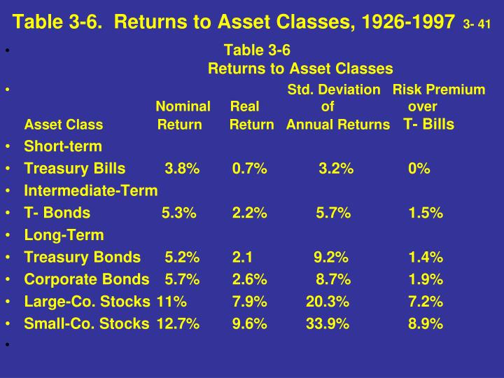 Table 3-6.  Returns to Asset Classes, 1926-1997