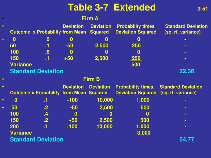 Table 3-7  Extended