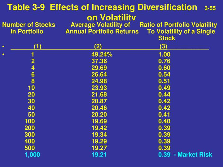 Table 3-9  Effects of Increasing Diversification