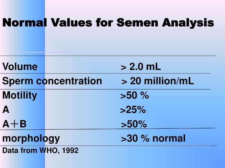 Normal Values for Semen Analysis