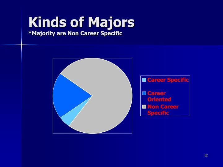 Kinds of Majors