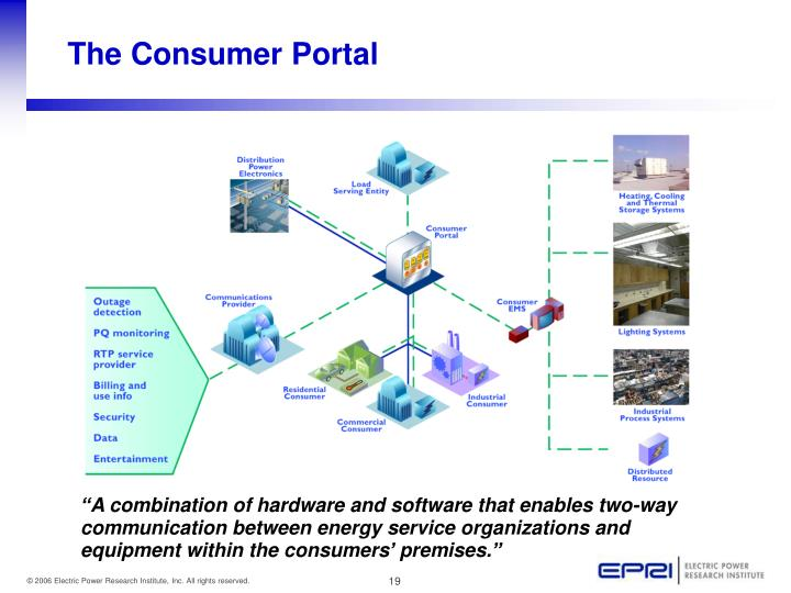 """""""A combination of hardware and software that enables two-way communication between energy service organizations and equipment within the consumers' premises."""""""