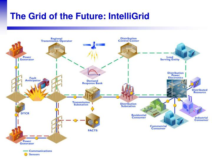 The Grid of the Future: IntelliGrid