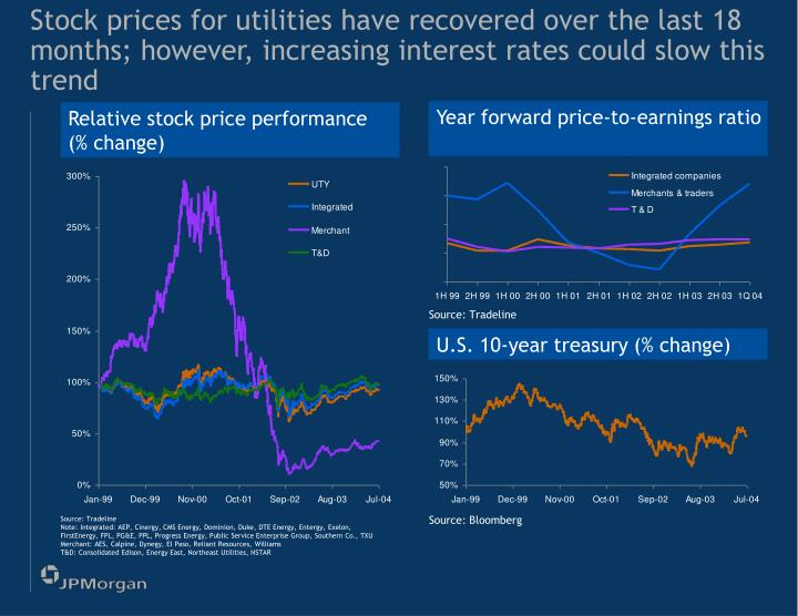 Stock prices for utilities have recovered over the last 18 months; however, increasing interest rates could slow this trend
