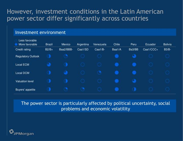However, investment conditions in the Latin American power sector differ significantly across countries