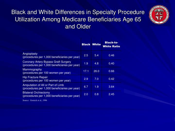 Black and White Differences in Specialty Procedure Utilization Among Medicare Beneficiaries Age 65 and Older