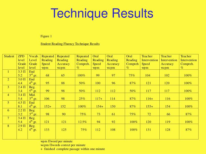 Technique Results