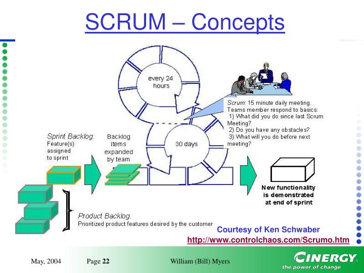 SCRUM – Concepts