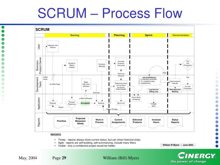SCRUM – Process Flow
