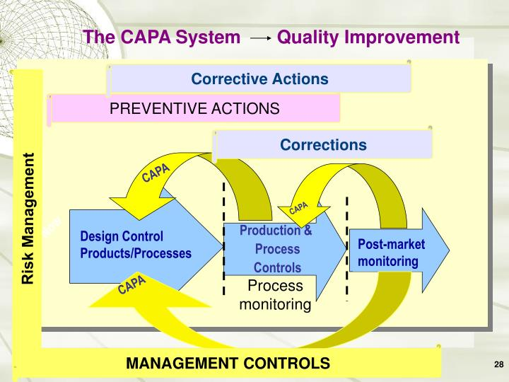 Design Control Products/Processes
