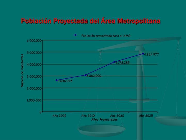 Población proyectada para el AMG