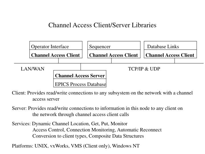Channel Access Client/Server Libraries