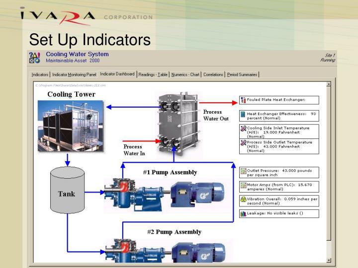 Set Up Indicators