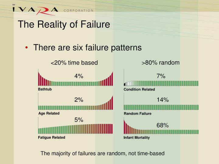 The Reality of Failure