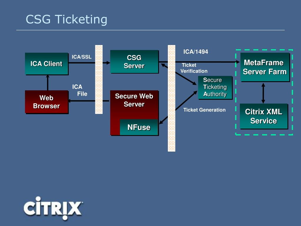 PPT - Citrix Technical Overview PowerPoint Presentation - ID