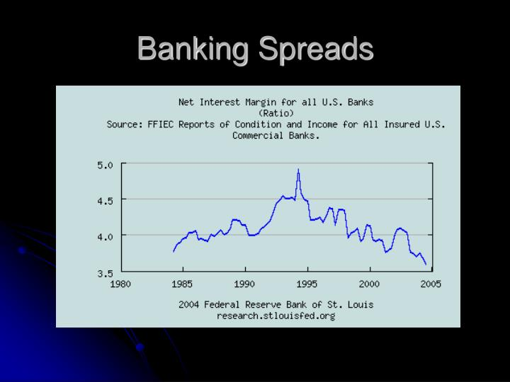 Banking Spreads