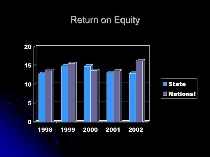 Return on Equity