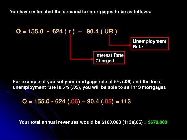 You have estimated the demand for mortgages to be as follows: