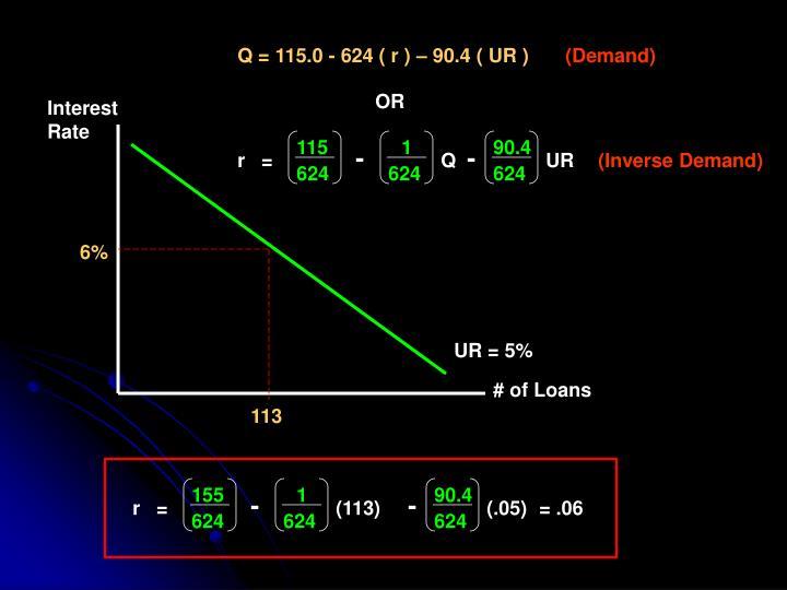 Q = 115.0 - 624 ( r ) – 90.4 ( UR )