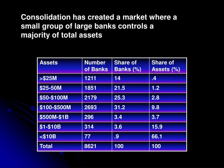 Consolidation has created a market where a small group of large banks controls a majority of total a...