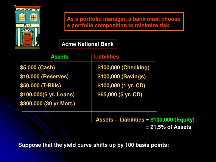As a portfolio manager, a bank must choose a portfolio composition to minimize risk