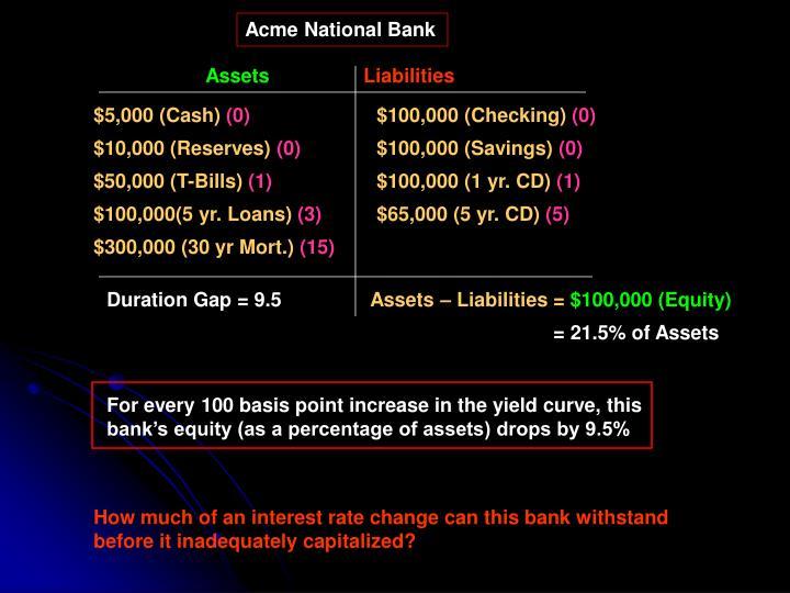 Acme National Bank