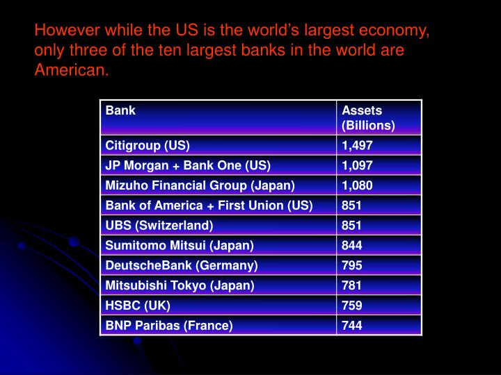However while the US is the world's largest economy, only three of the ten largest banks in the world are American.