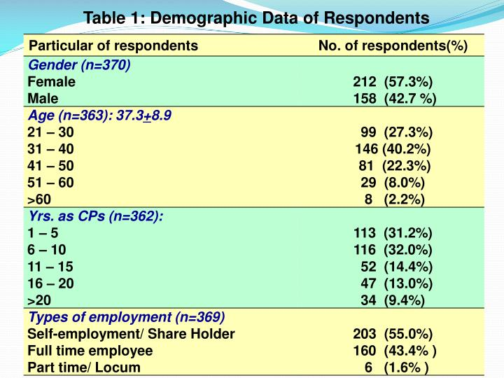 Table 1: Demographic Data of Respondents
