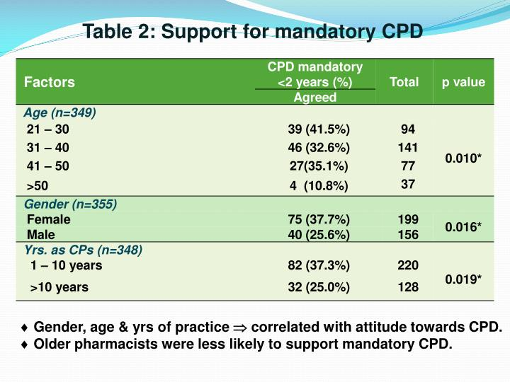 Table 2: Support for mandatory CPD