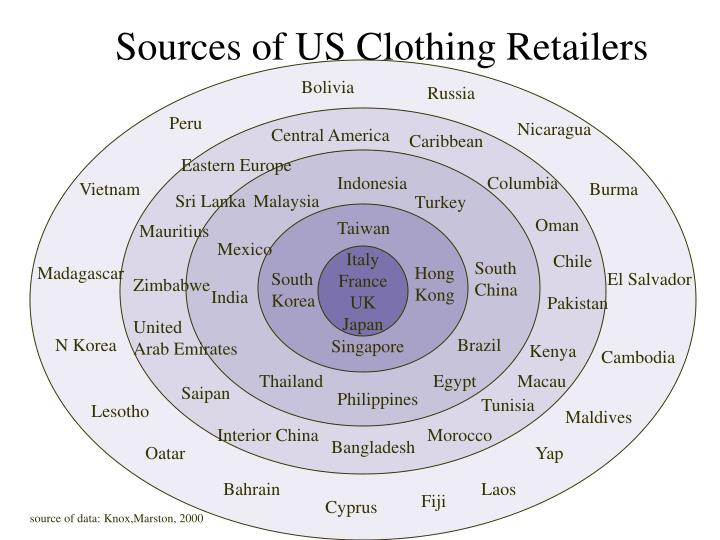 Sources of US Clothing Retailers