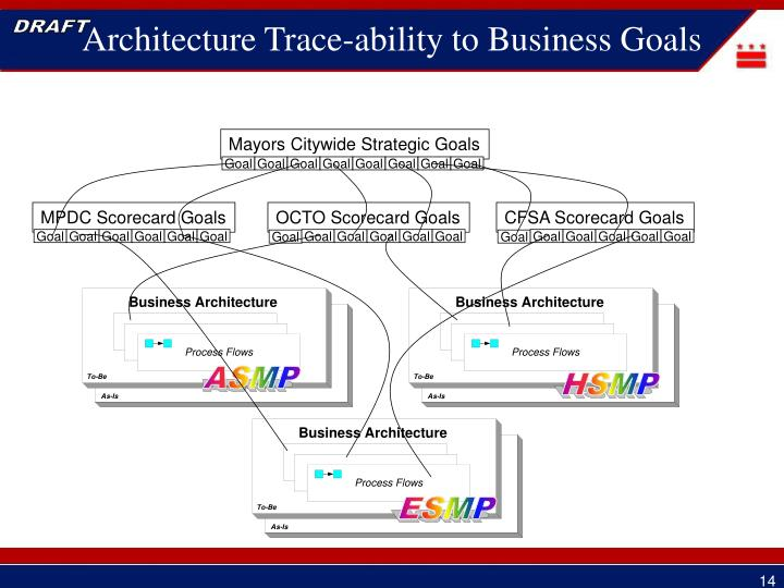 Architecture Trace-ability to Business Goals