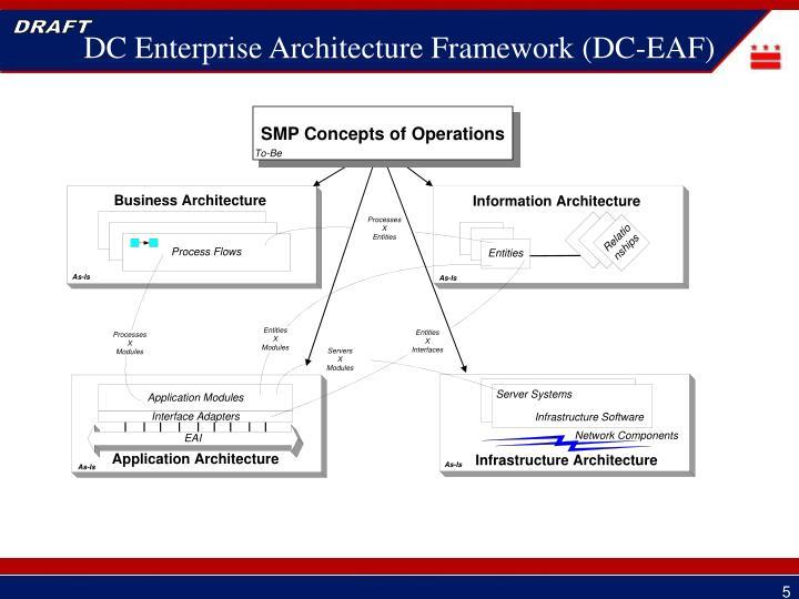 DC Enterprise Architecture Framework (DC-EAF)