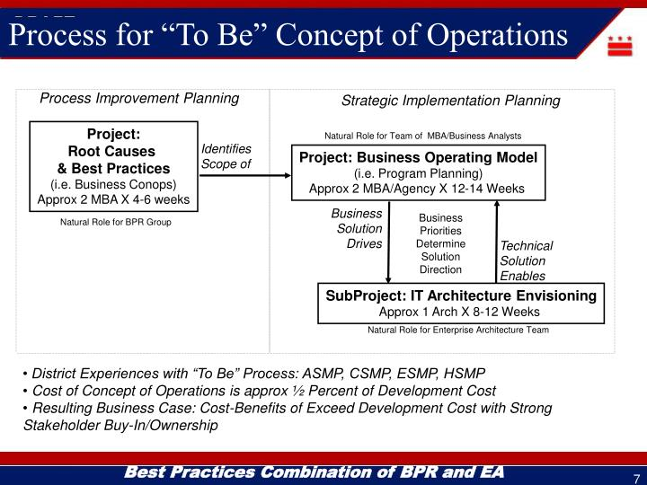 """Process for """"To Be"""" Concept of Operations"""