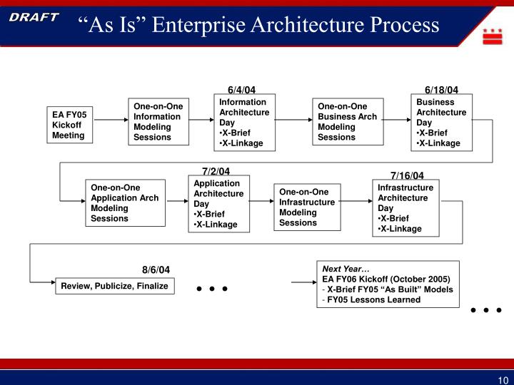 """""""As Is"""" Enterprise Architecture Process"""