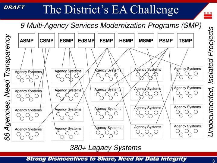 The district s ea challenge