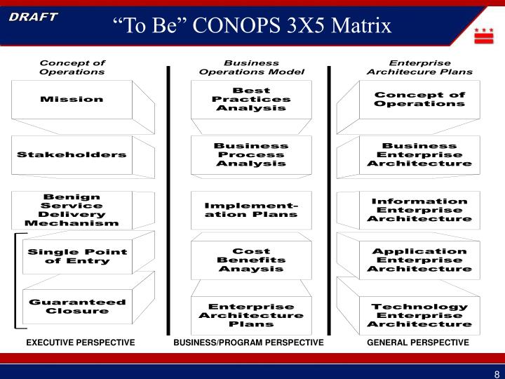 """""""To Be"""" CONOPS 3X5 Matrix"""