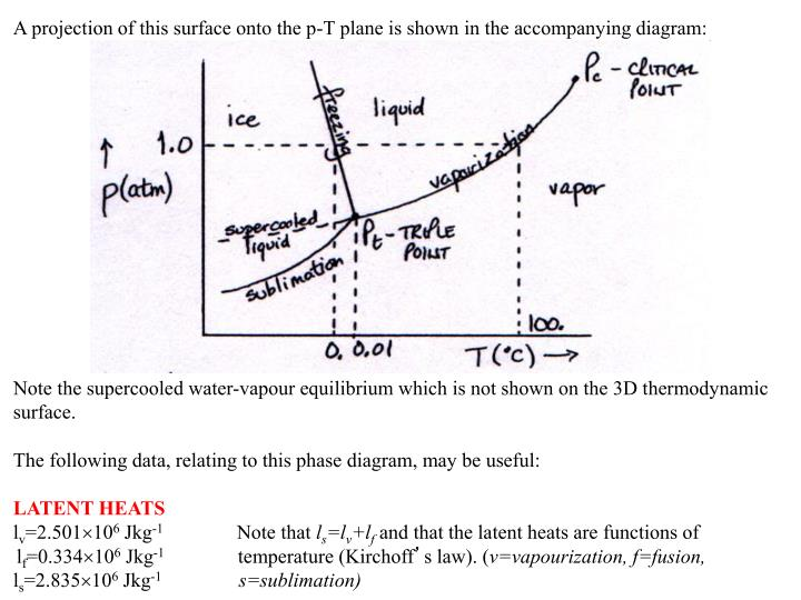 A projection of this surface onto the p-T plane is shown in the accompanying diagram: