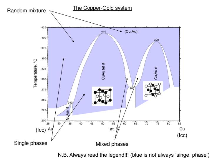 The Copper-Gold system