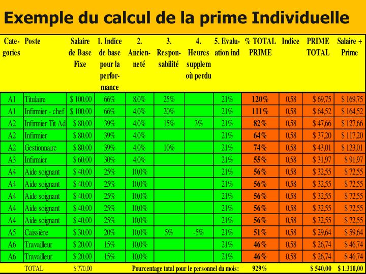 Exemple du calcul de la prime Individuelle