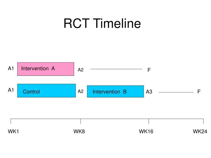RCT Timeline