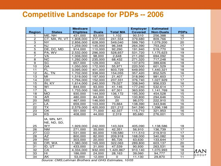 Competitive Landscape for PDPs -- 2006