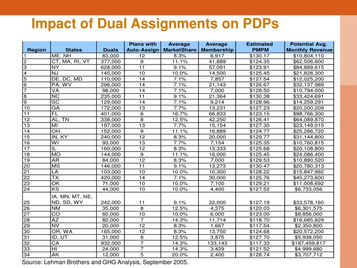 Impact of Dual Assignments on PDPs